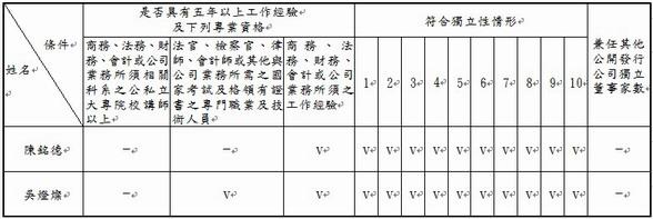 獨立董事資格條件